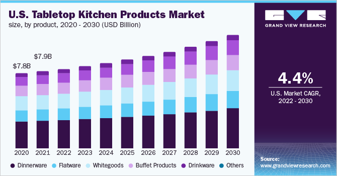 U.S. tabletop kitchen products market size, by type, 2015 - 2025 (USD Billion)