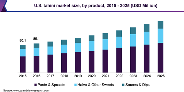U.S. tahini market size, by product, 2015 - 2025 (USD Million)