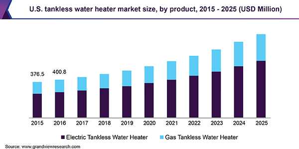 U.S. tankless water heater market size, by product, 2015 - 2025 (USD Million)