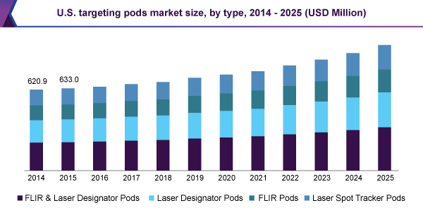 U.S. targeting pods market size, by type, 2014 - 2025 (USD Million)