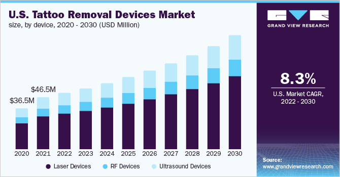 U.S. tattoo removal devices Market