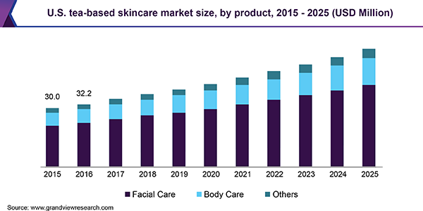U.S. tea-based skincare market size, by product, 2015 - 2025 (USD Million)