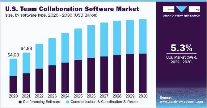U.S. team collaboration software market size, by solution, 2014 - 2025 (USD Million