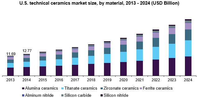 U.S. technical ceramics market size, by application, 2013-2024 (USD Million)