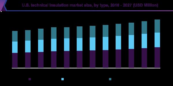 U.S. technical insulation market size, by type, 2016 - 2027 (USD Million)