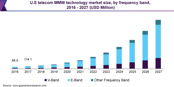 U.S telecom MMW technology market size, by frequency band, 2016 - 2027 (USD Million)