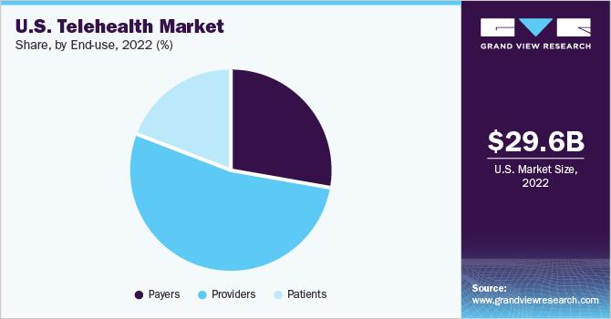 U.S. telehealth market