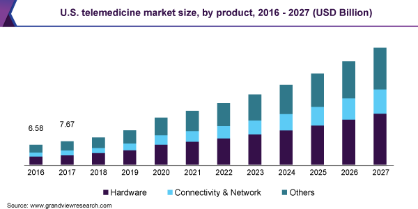 U.S. telemedicine market size, by product, 2016 - 2027 (USD Billion)