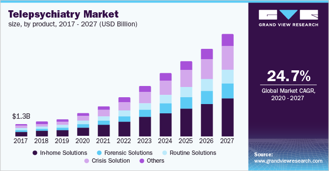 U.S. telepsychiatry market size, by product, 2016 - 2027 (USD Billion)