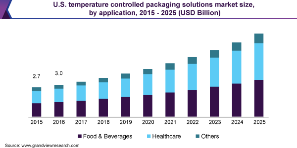 U.S. temperature controlled packaging solutions market