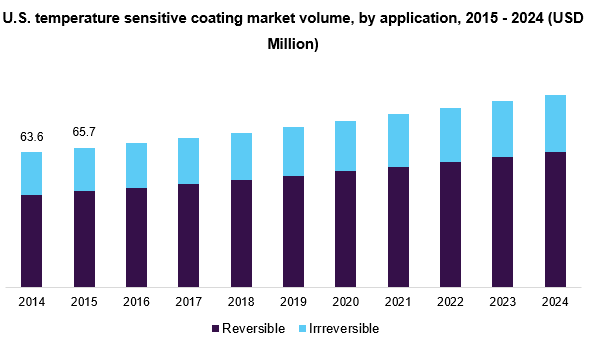 U.S. temperature sensitive coating market volume, by application, 2015 - 2024 (USD Million)