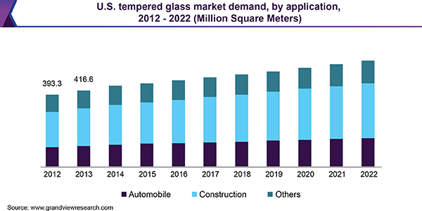U.S. tempered glass market