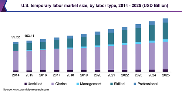 U.S. temporary labor market