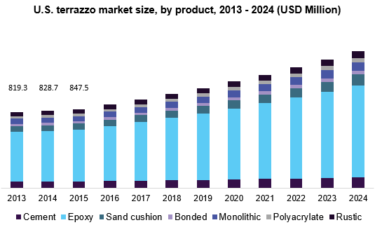 U S Terrazzo Market Size Share Industry Report 2024