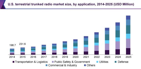 U.S. terrestrial trunked radio market size, by application, 2014-2025 (USD Million)