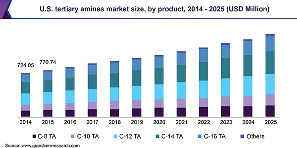 U.S. tertiary amines market size, by product, 2014 - 2025 (USD Million)