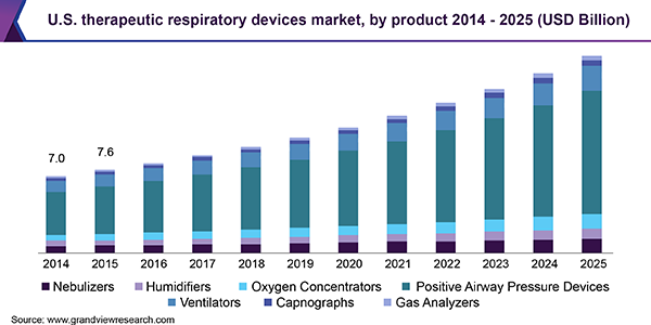 U.S. therapeutic respiratory devices market