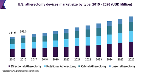 U.S. Atherectomy Devices Market