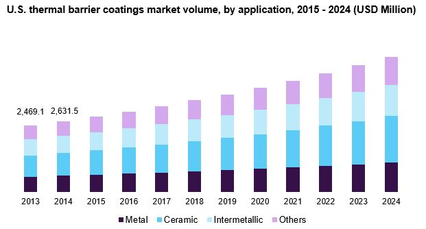 U.S. thermal barrier coatings market