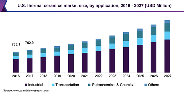 https://www.grandviewresearch.com/static/img/research/us-thermal-ceramics-market.png