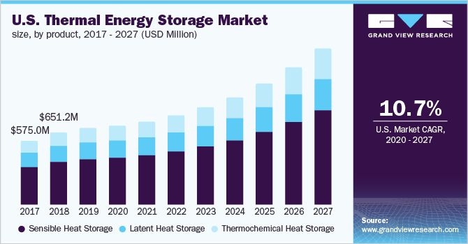 U.S. thermal energy storage market size, by product type, 2016 - 2027 (USD Million)