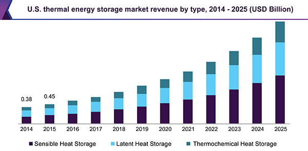 U.S. thermal energy storage market revenue by type, 2014 - 2025 (USD Billion)