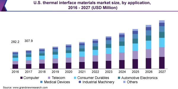 U.S. thermal interface materials market size, by application, 2016 - 2027 (USD Million)
