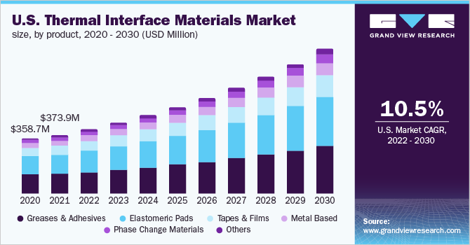 U.S. thermal interface materials market