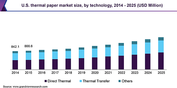 Thermal Paper Market Size, Share | Global Industry Report