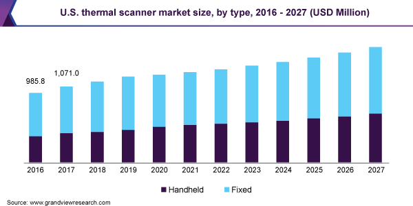 U.S. thermal scanner market size, by type, 2016 - 2027 (USD Million)