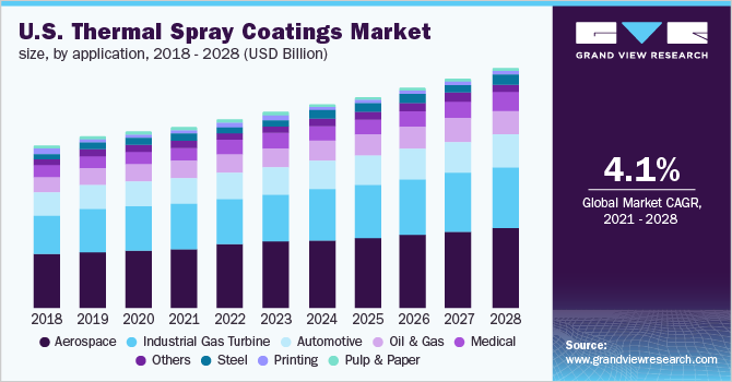 U.S. thermal spray coating market size, by application, 2016 - 2028 (USD Billion)