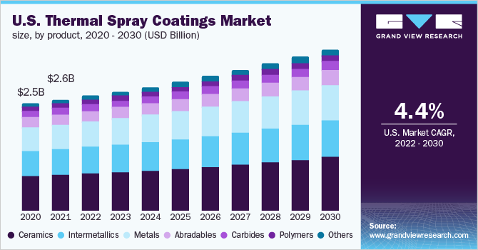 U.S. thermal spray coatings market