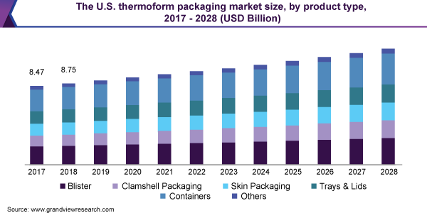 https://www.grandviewresearch.com/static/img/research/us-thermoform-packaging-market.png