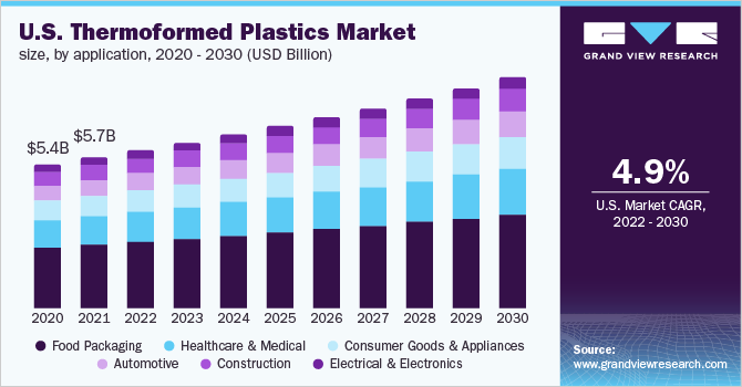 U.S. thermoformed plastics market size, by application, 2016 - 2027 (USD Billion)