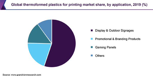 Global thermoformed plastics for printing market share