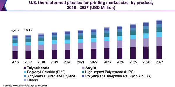 U.S. thermoformed plastics for printing market size