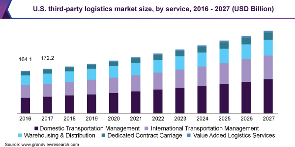 U.S. third-party logistics market size