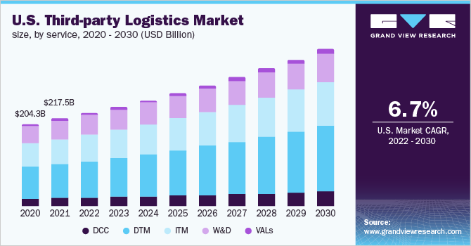 U.S. third party logistics market