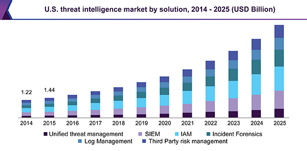 U.S. threat intelligence market, by solution, 2014 - 2025 (USD Billion)