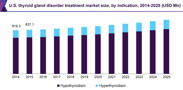 U.S. thyroid gland disorder treatment market size, by indication, 2014-2025 (USD Million)