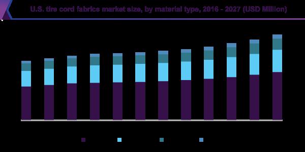 U.S. tire cord fabrics market size, by material type, 2016 - 2027 (USD Million)