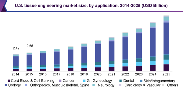 Global Tissue Engineering Market Size Analysis Industry
