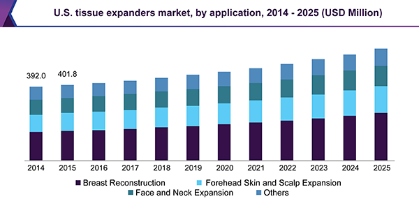 U.S. tissue expanders market, by application, 2014 - 2025 (USD Million)