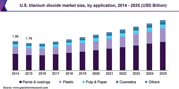 U.S. titanium dioxide market revenue, by application, 2014 - 2025 (USD Billion)