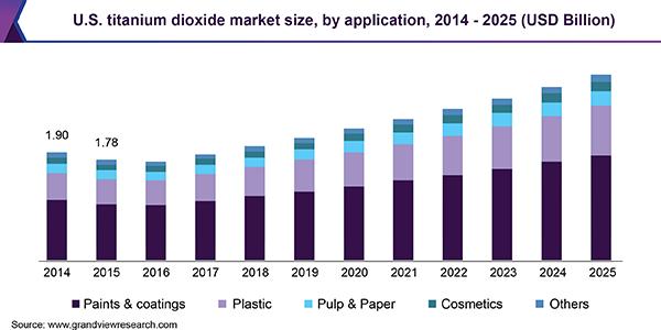 Titanium Dioxide Market Size & Share | TiO2 Industry Report