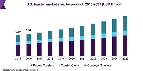U.S. toaster market size, by product, 2015 - 2025 (USD Billion)