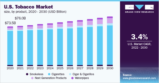 U.S. tobacco market size, by product, 2016 - 2027 (USD Billion)