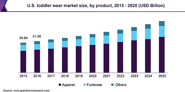 U.S. toddler wear market