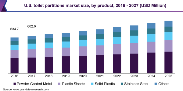 U.S. toilet partitions market size, by product, 2016 - 2027 (USD Million)