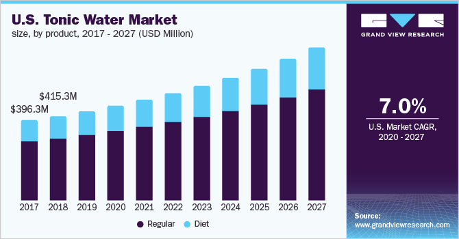 The U.S. tonic water market size, byproduct, 2016 - 2027 (USD Million)